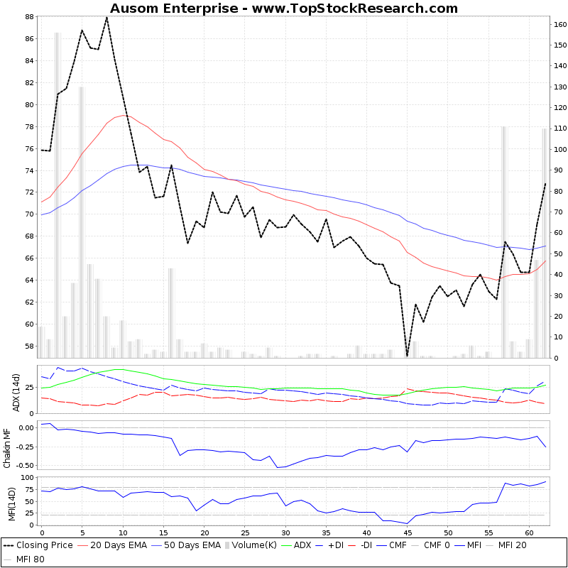 ThreeMonthsTechnicalAnalysis Technical Chart for Ausom Enterprise