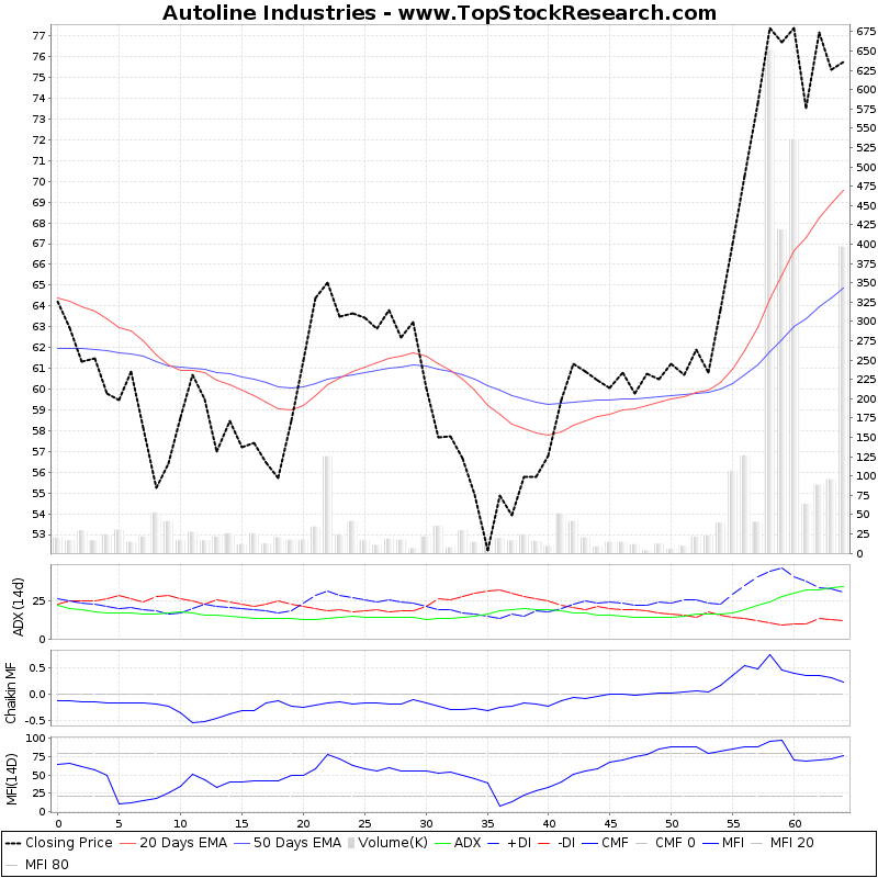 ThreeMonthsTechnicalAnalysis Technical Chart for Autoline Industries