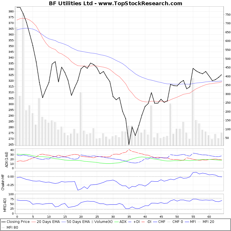 ThreeMonthsTechnicalAnalysis Technical Chart for BF Utilities Ltd