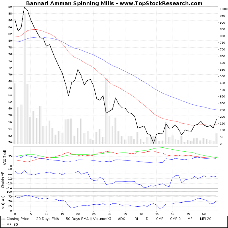 ThreeMonthsTechnicalAnalysis Technical Chart for Bannari Amman Spinning Mills