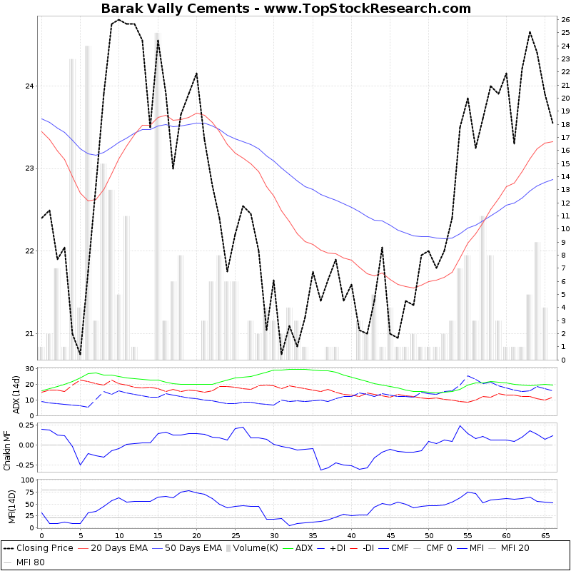 ThreeMonthsTechnicalAnalysis Technical Chart for Barak Vally Cements