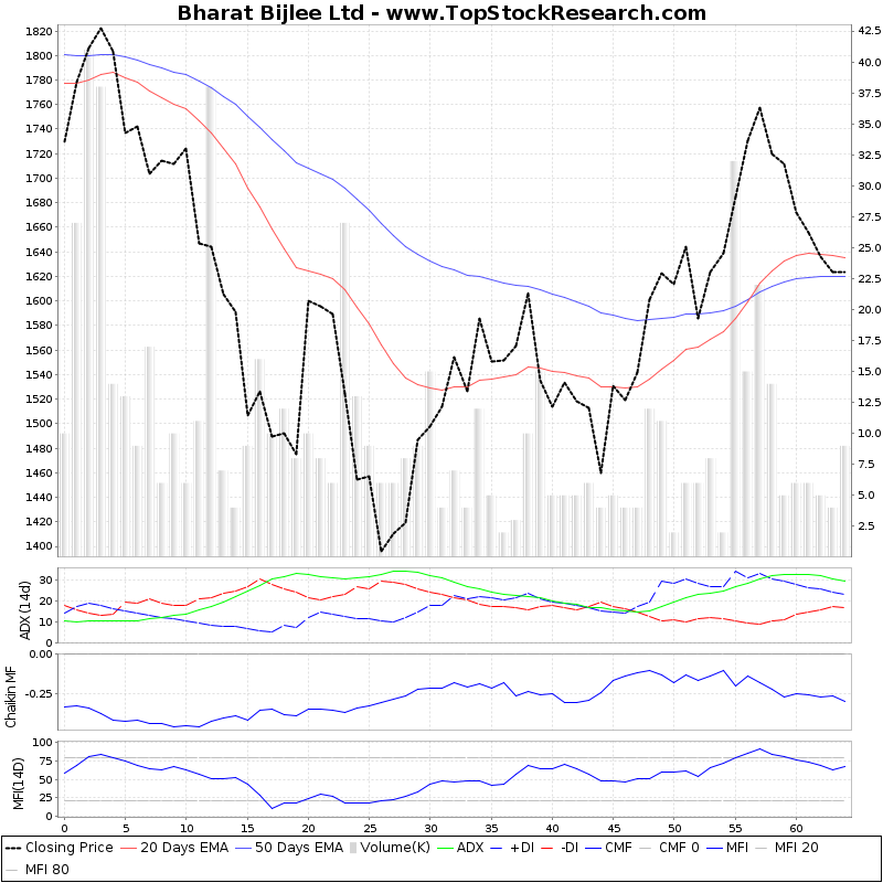 ThreeMonthsTechnicalAnalysis Technical Chart for Bharat Bijlee Ltd