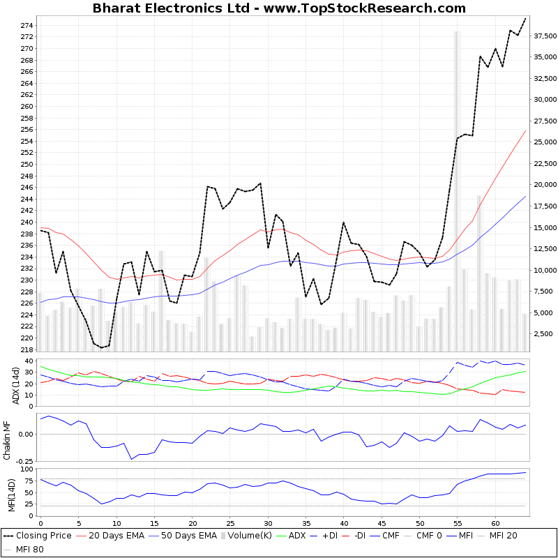 ThreeMonthsTechnicalAnalysis Technical Chart for Bharat Electronics Ltd