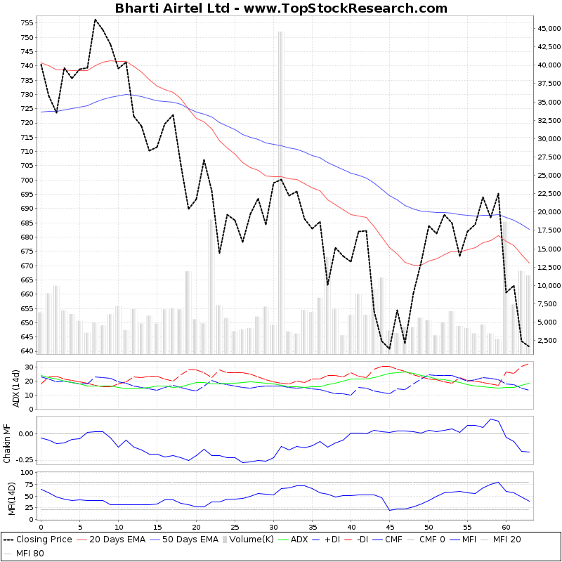 ThreeMonthsTechnicalAnalysis Technical Chart for Bharti Airtel Ltd