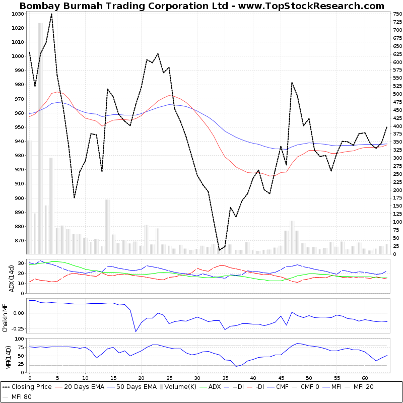 ThreeMonthsTechnicalAnalysis Technical Chart for Bombay Burmah Trading Corporation Ltd