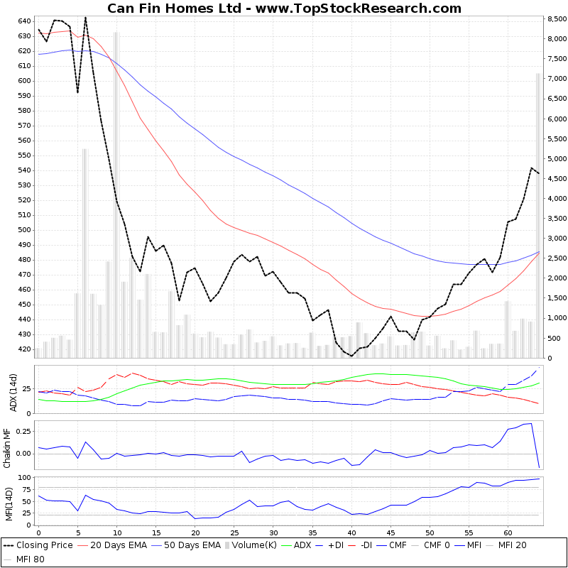 ThreeMonthsTechnicalAnalysis Technical Chart for Can Fin Homes Ltd