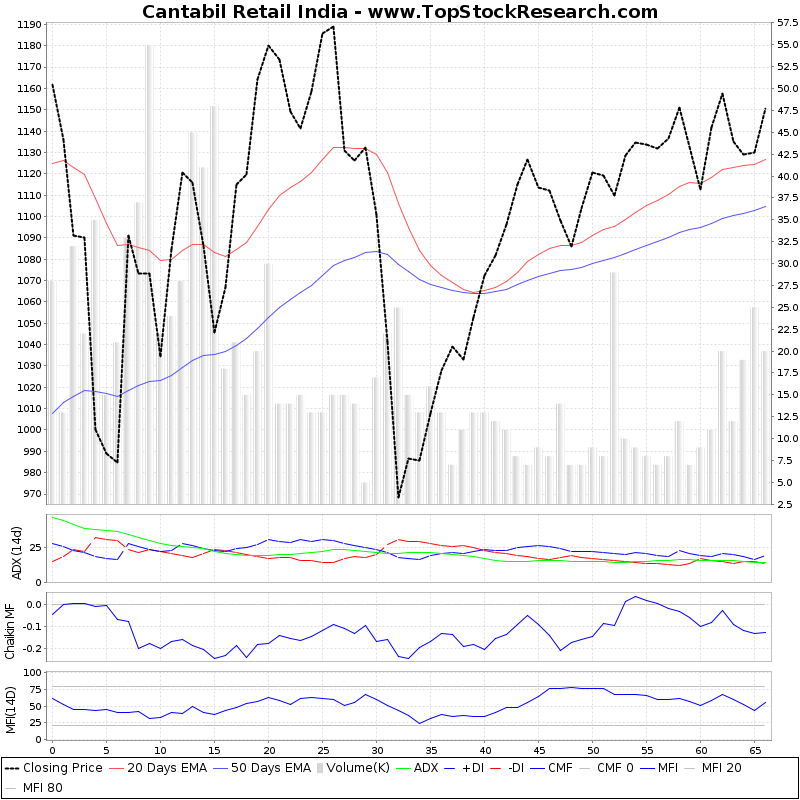 ThreeMonthsTechnicalAnalysis Technical Chart for Cantabil Retail India