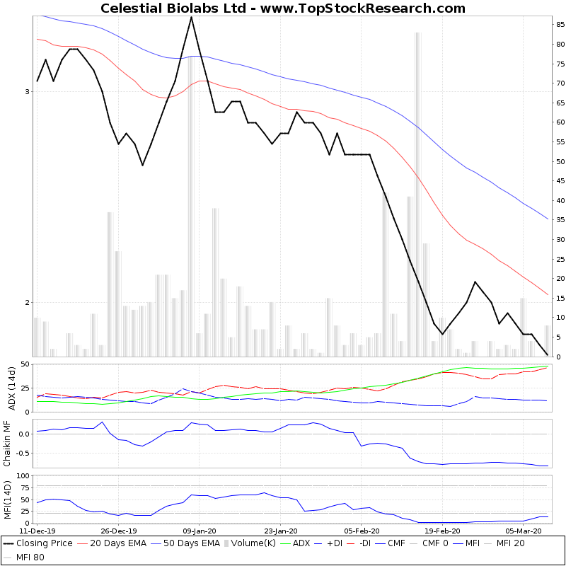 ThreeMonthsTechnicalAnalysis Technical Chart for Celestial Biolabs Ltd