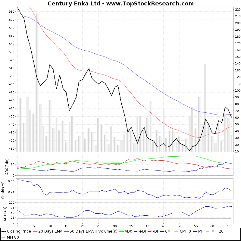 ThreeMonthsTechnicalAnalysis Technical Chart for Century Enka Ltd