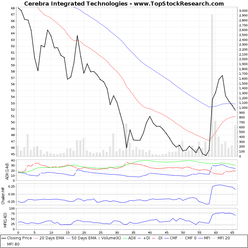 ThreeMonthsTechnicalAnalysis Technical Chart for Cerebra Integrated Technologies