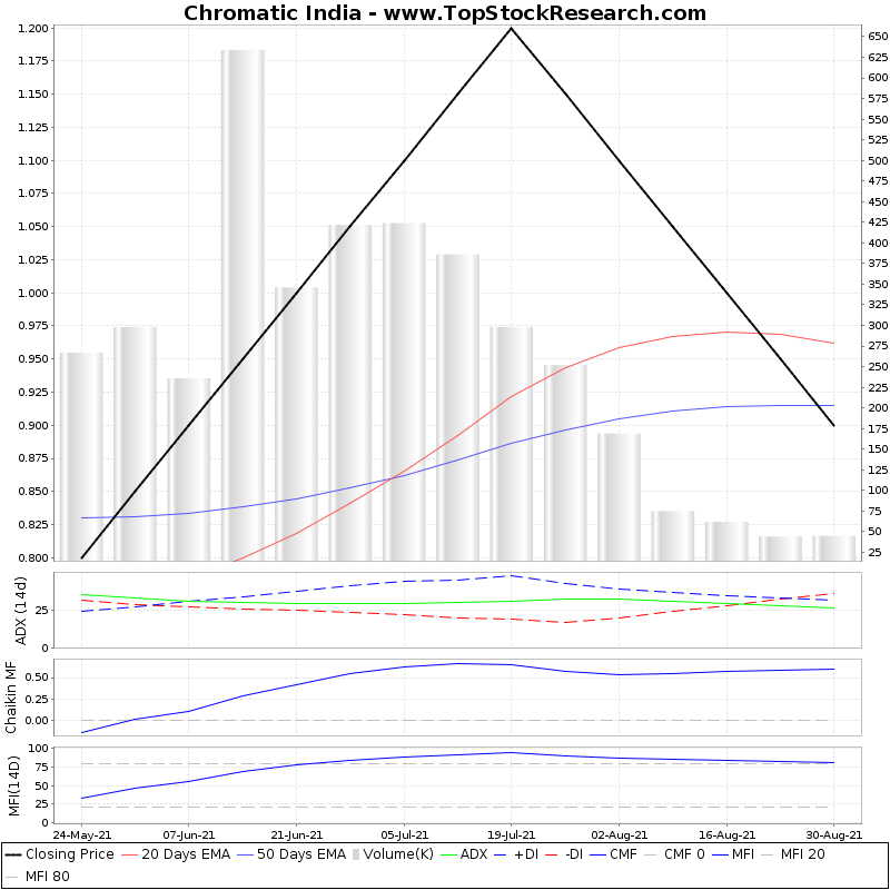 ThreeMonthsTechnicalAnalysis Technical Chart for Chromatic India