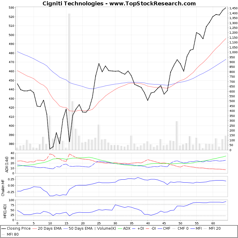 ThreeMonthsTechnicalAnalysis Technical Chart for Cigniti Technologies