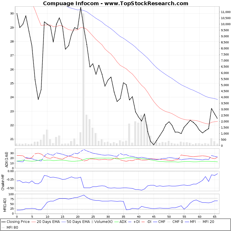 ThreeMonthsTechnicalAnalysis Technical Chart for Compuage Infocom