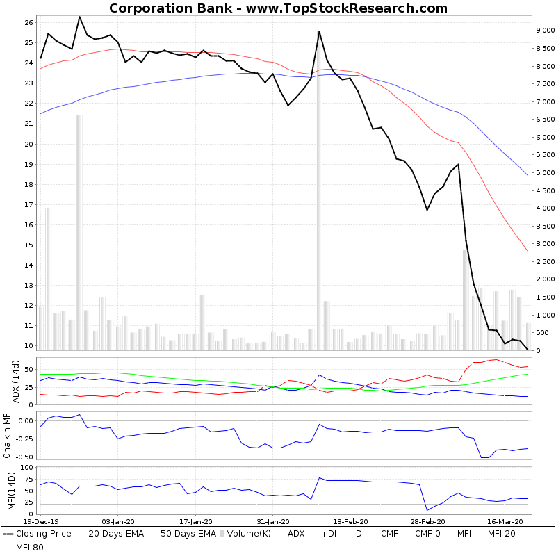 ThreeMonthsTechnicalAnalysis Technical Chart for Corporation Bank