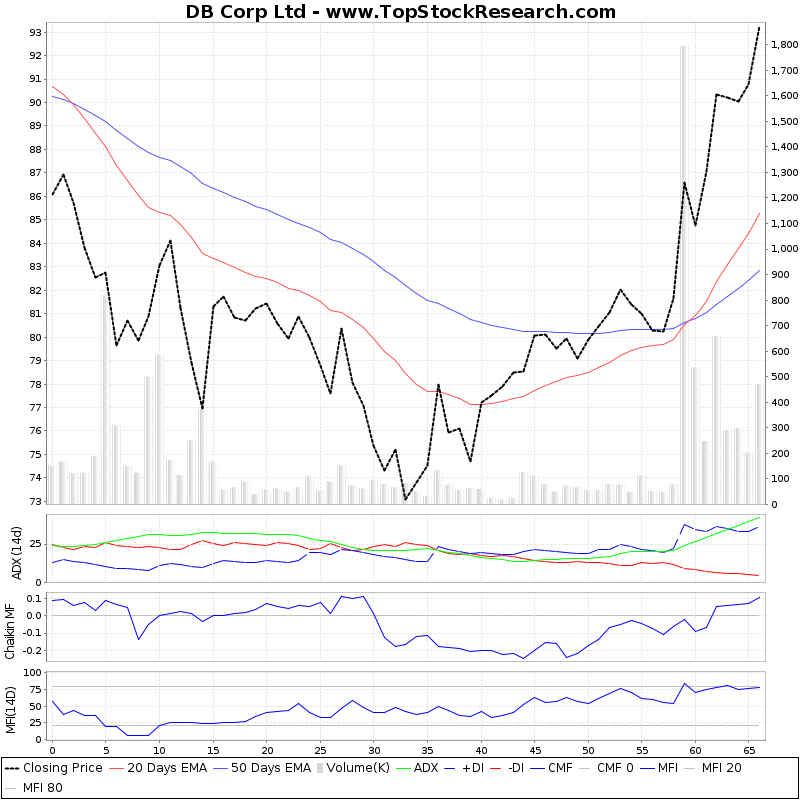 ThreeMonthsTechnicalAnalysis Technical Chart for DB Corp Ltd