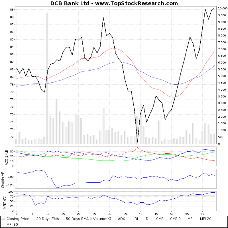 ThreeMonthsTechnicalAnalysis Technical Chart for DCB Bank Ltd