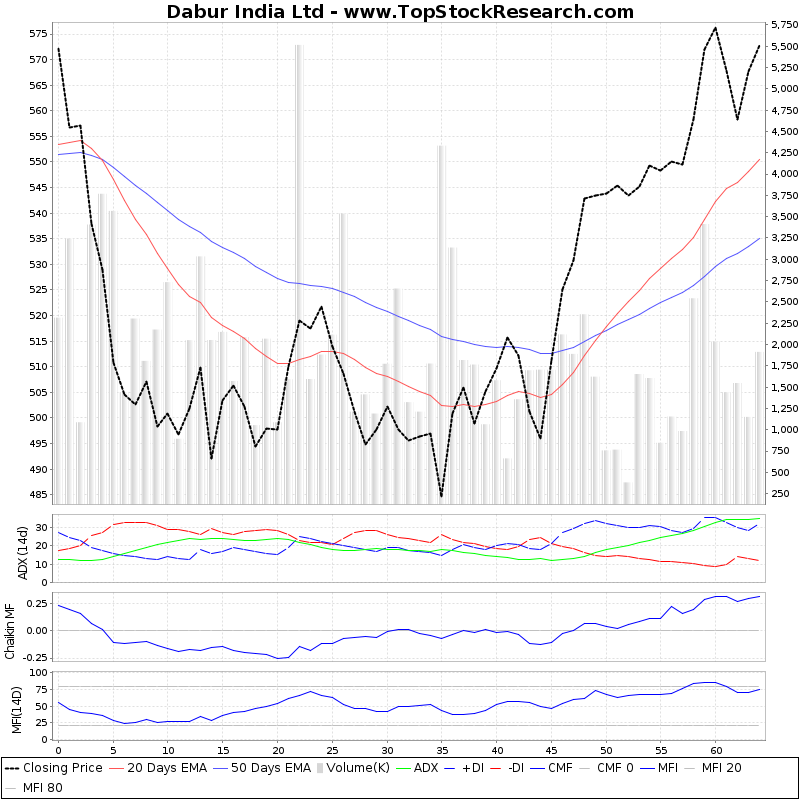 ThreeMonthsTechnicalAnalysis Technical Chart for Dabur India Ltd