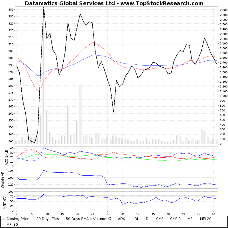 ThreeMonthsTechnicalAnalysis Technical Chart for Datamatics Global Services Ltd