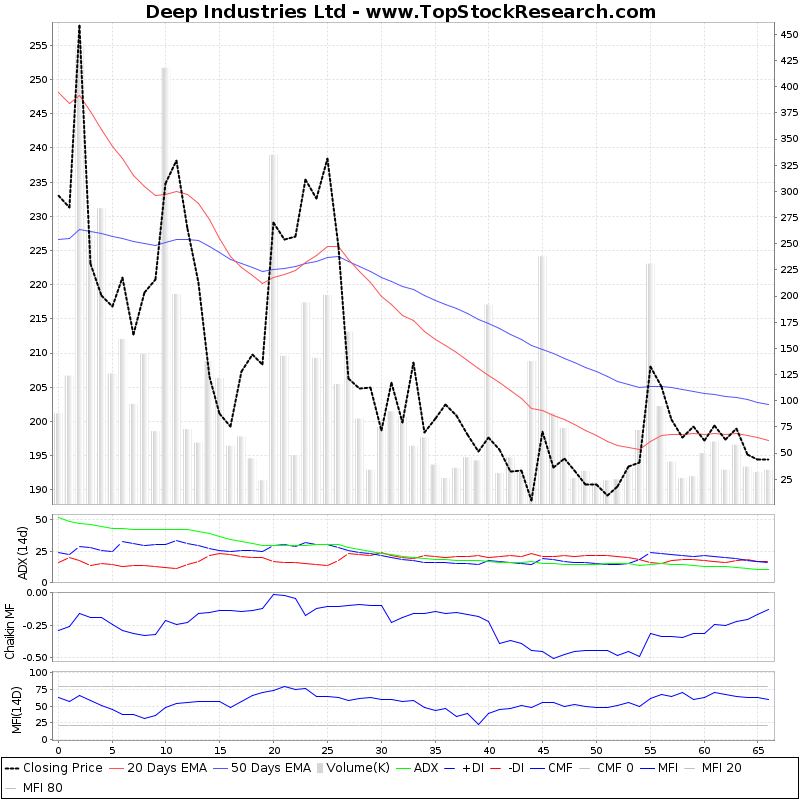 ThreeMonthsTechnicalAnalysis Technical Chart for Deep Industries Ltd