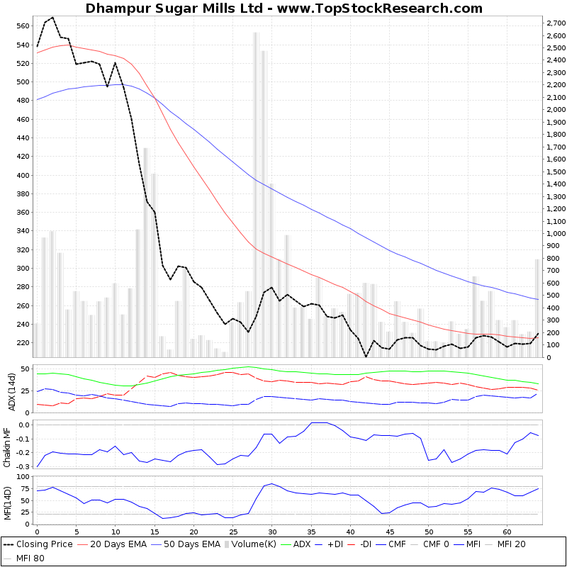 ThreeMonthsTechnicalAnalysis Technical Chart for Dhampur Sugar Mills Ltd