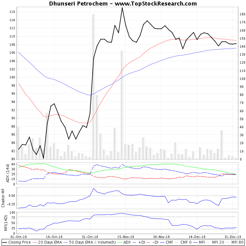 ThreeMonthsTechnicalAnalysis Technical Chart for Dhunseri Petrochem