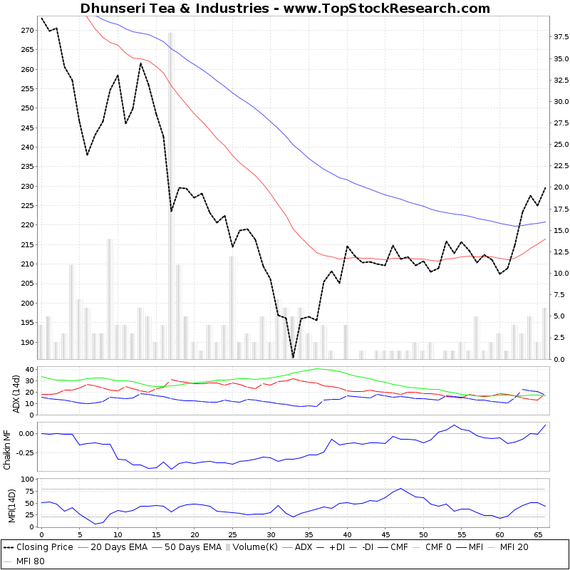 ThreeMonthsTechnicalAnalysis Technical Chart for Dhunseri Tea Industries