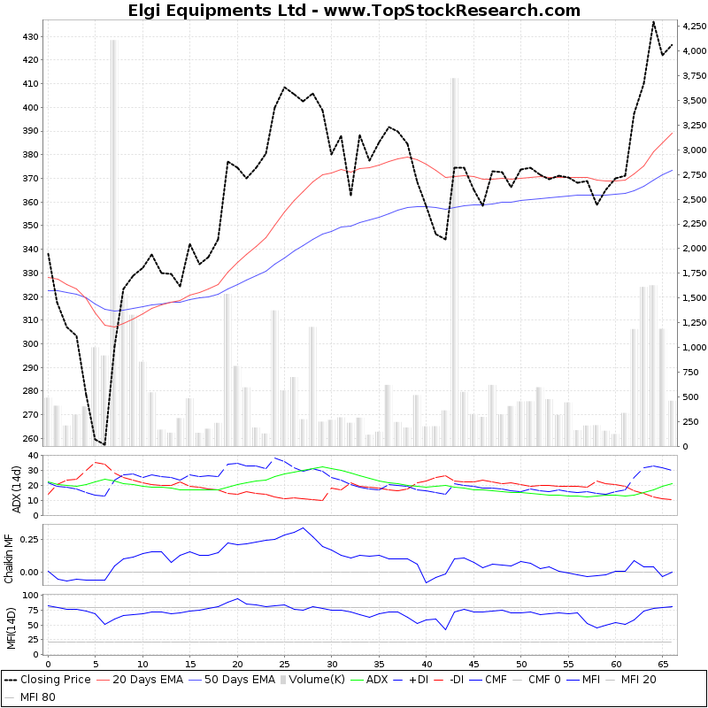 ThreeMonthsTechnicalAnalysis Technical Chart for Elgi Equipments Ltd