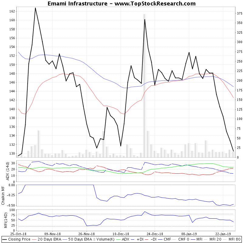 ThreeMonthsTechnicalAnalysis Technical Chart for Emami Infrastructure