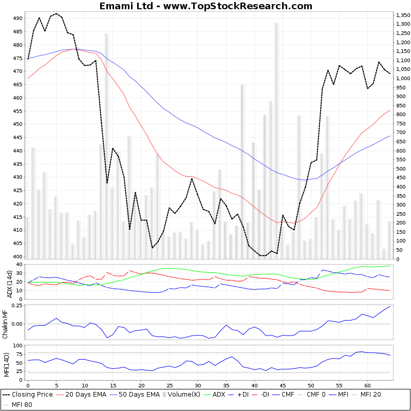 ThreeMonthsTechnicalAnalysis Technical Chart for Emami Ltd