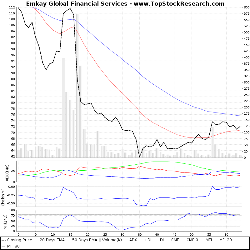 ThreeMonthsTechnicalAnalysis Technical Chart for Emkay Global Financial Services
