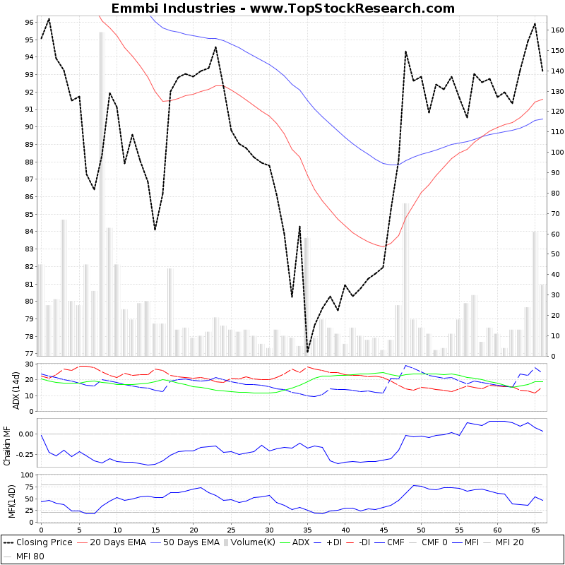 ThreeMonthsTechnicalAnalysis Technical Chart for Emmbi Industries
