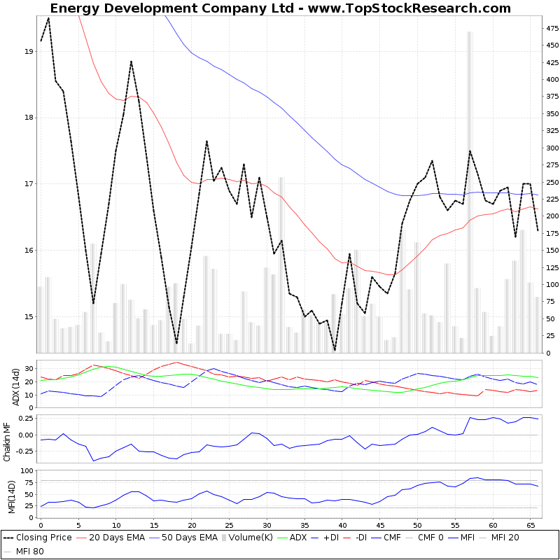 ThreeMonthsTechnicalAnalysis Technical Chart for Energy Development Company Ltd