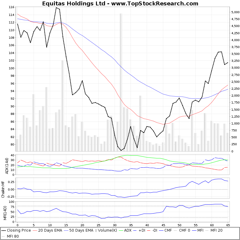 ThreeMonthsTechnicalAnalysis Technical Chart for Equitas Holdings Ltd