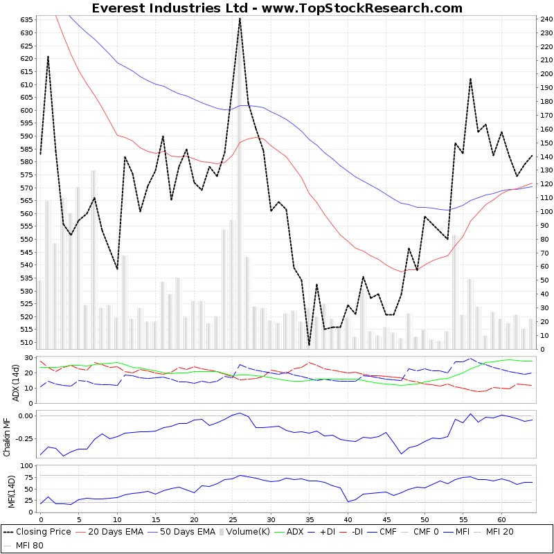 ThreeMonthsTechnicalAnalysis Technical Chart for Everest Industries Ltd