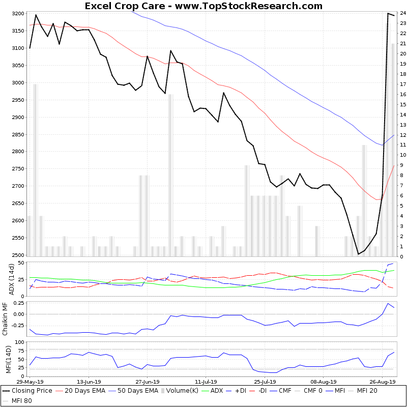 ThreeMonthsTechnicalAnalysis Technical Chart for Excel Crop Care