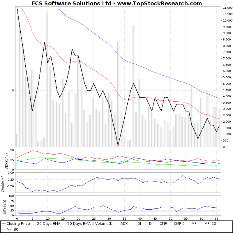 ThreeMonthsTechnicalAnalysis Technical Chart for FCS Software Solutions Ltd