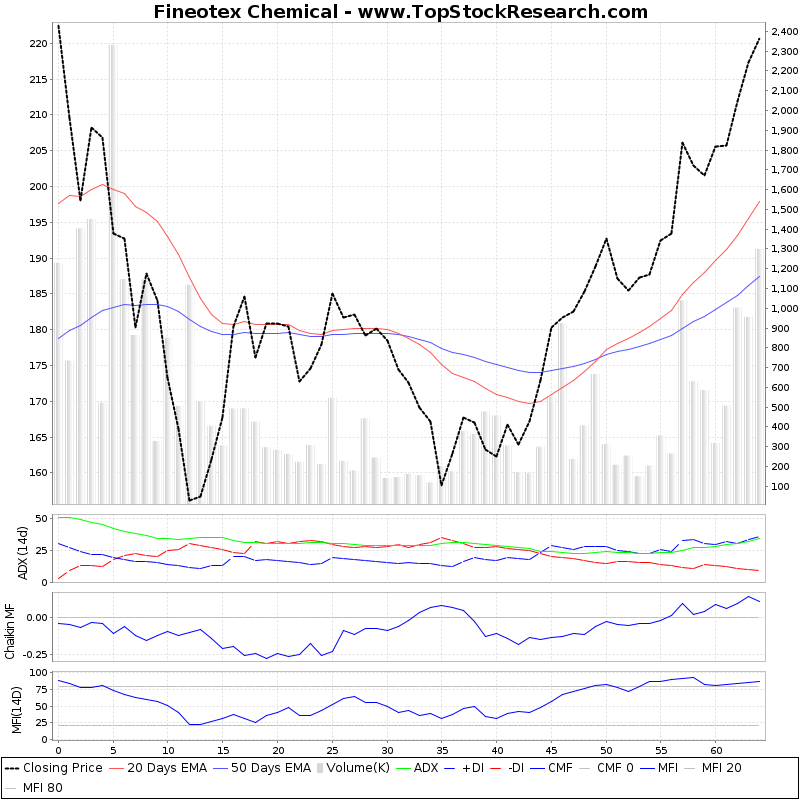 ThreeMonthsTechnicalAnalysis Technical Chart for Fineotex Chemical