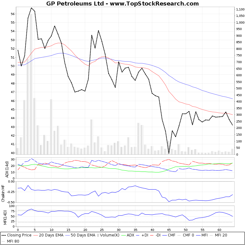 ThreeMonthsTechnicalAnalysis Technical Chart for GP Petroleums Ltd