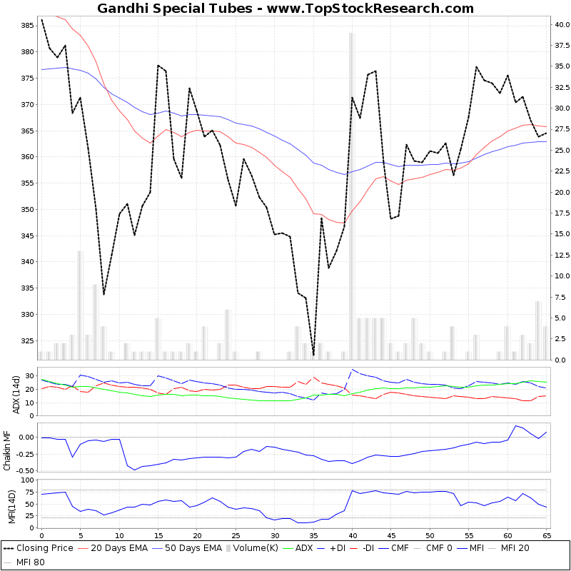 ThreeMonthsTechnicalAnalysis Technical Chart for Gandhi Special Tubes