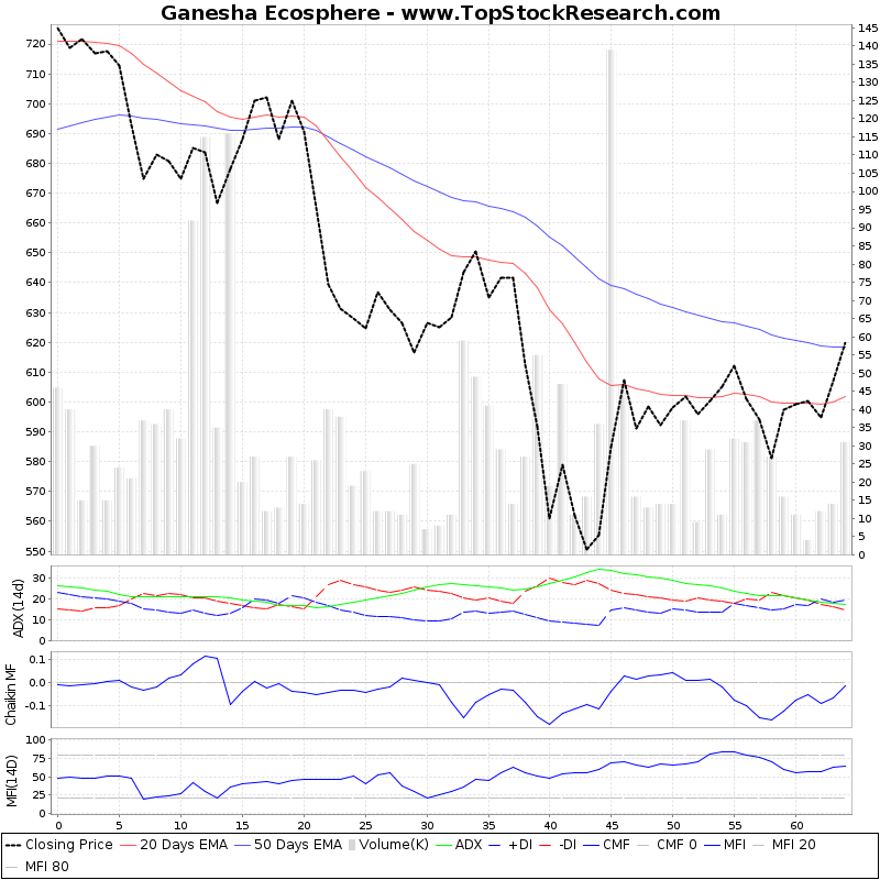 ThreeMonthsTechnicalAnalysis Technical Chart for Ganesha Ecosphere