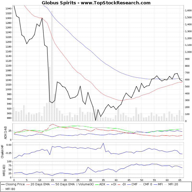 ThreeMonthsTechnicalAnalysis Technical Chart for Globus Spirits
