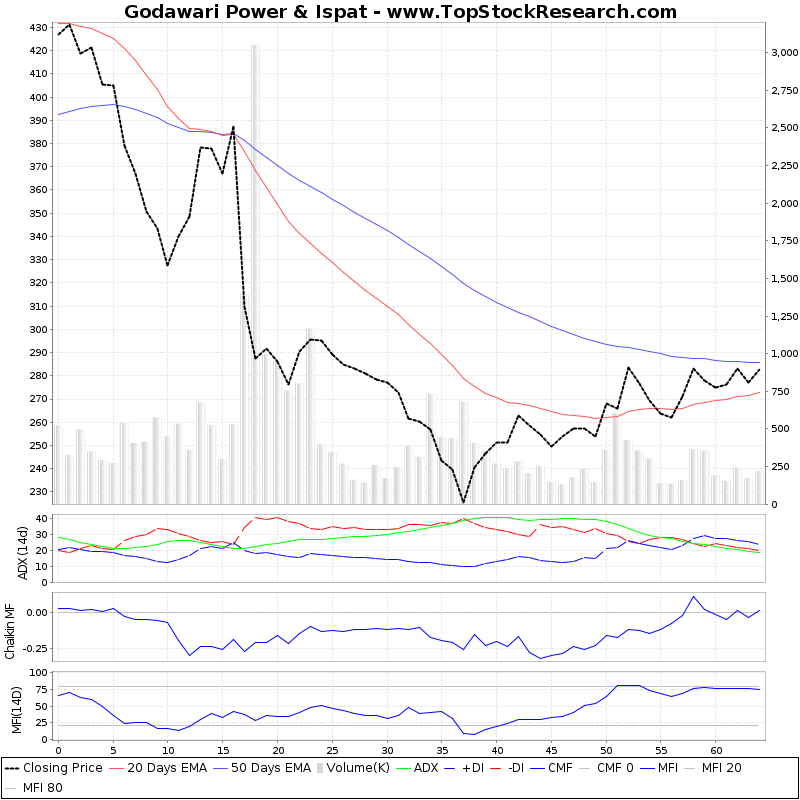 ThreeMonthsTechnicalAnalysis Technical Chart for Godawari Power Ispat