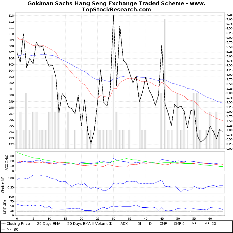 ThreeMonthsTechnicalAnalysis Technical Chart for Goldman Sachs Hang Seng Exchange Traded Scheme