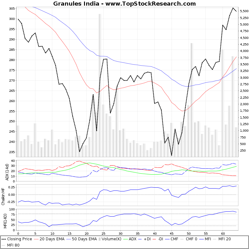 ThreeMonthsTechnicalAnalysis Technical Chart for Granules India