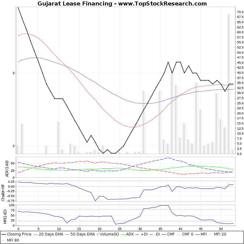 ThreeMonthsTechnicalAnalysis Technical Chart for Gujarat Lease Financing