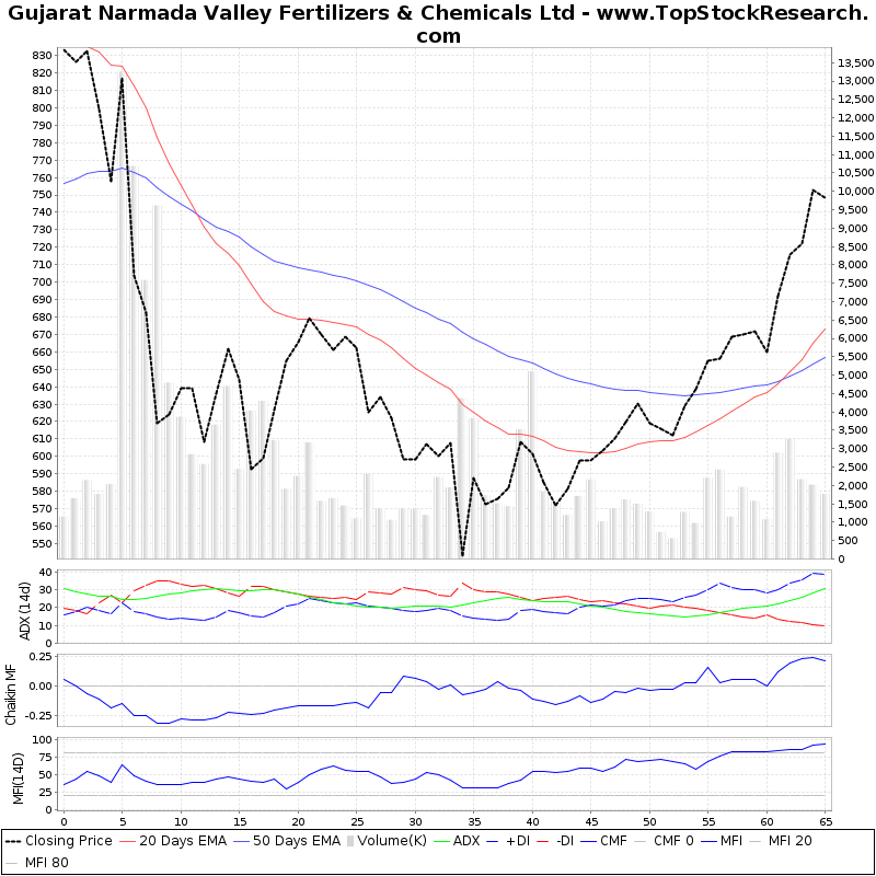 ThreeMonthsTechnicalAnalysis Technical Chart for Gujarat Narmada Valley Fertilizers Chemicals Ltd
