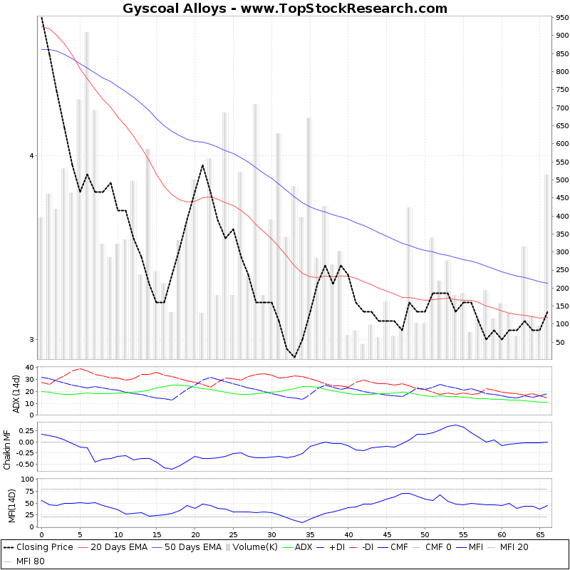 ThreeMonthsTechnicalAnalysis Technical Chart for Gyscoal Alloys