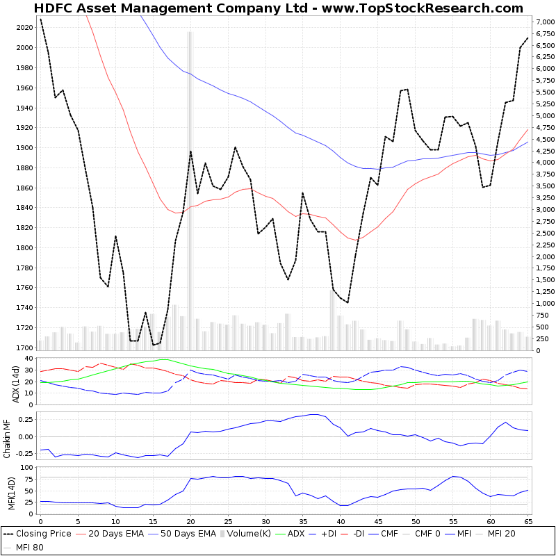 ThreeMonthsTechnicalAnalysis Technical Chart for HDFC Asset Management Company Ltd