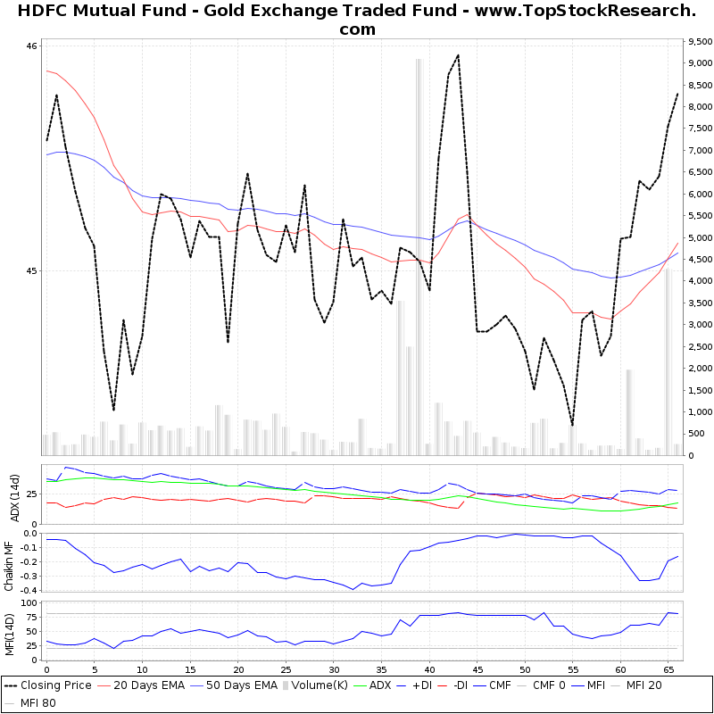 ThreeMonthsTechnicalAnalysis Technical Chart for HDFC Mutual Fund Gold Exchange Traded Fund