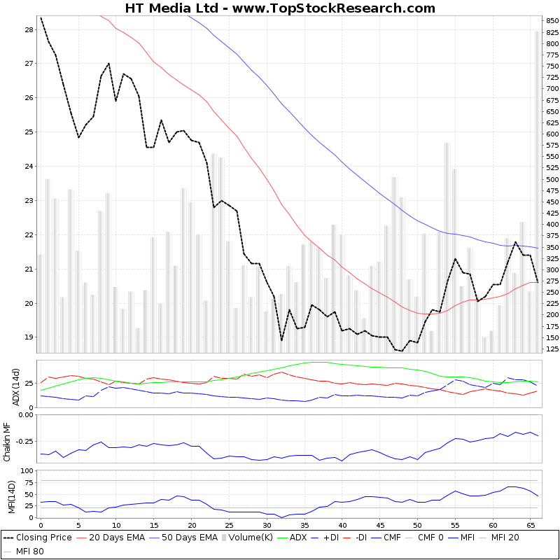 ThreeMonthsTechnicalAnalysis Technical Chart for HT Media Ltd